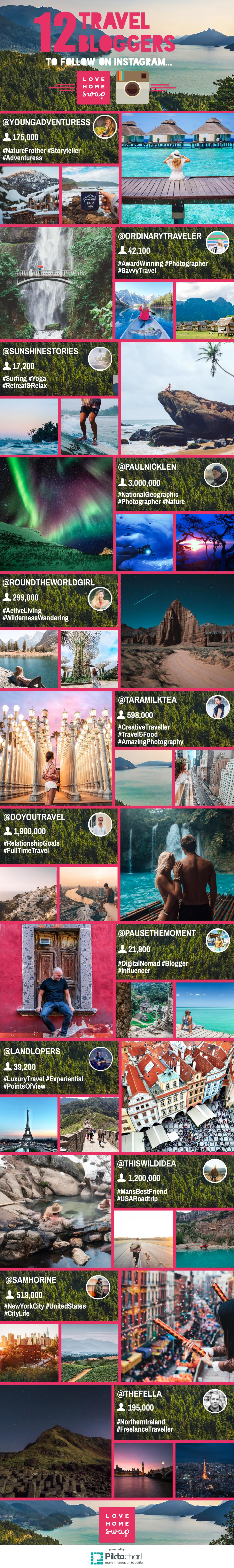 12 Travel Bloggers